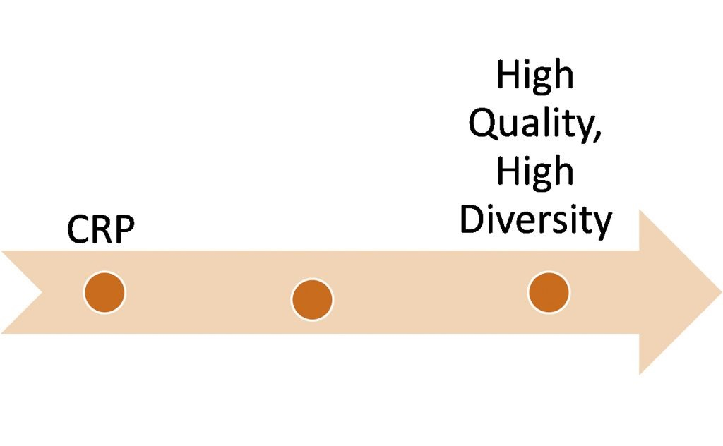 Depiction of ecosystem quality options from CRP to high quality.